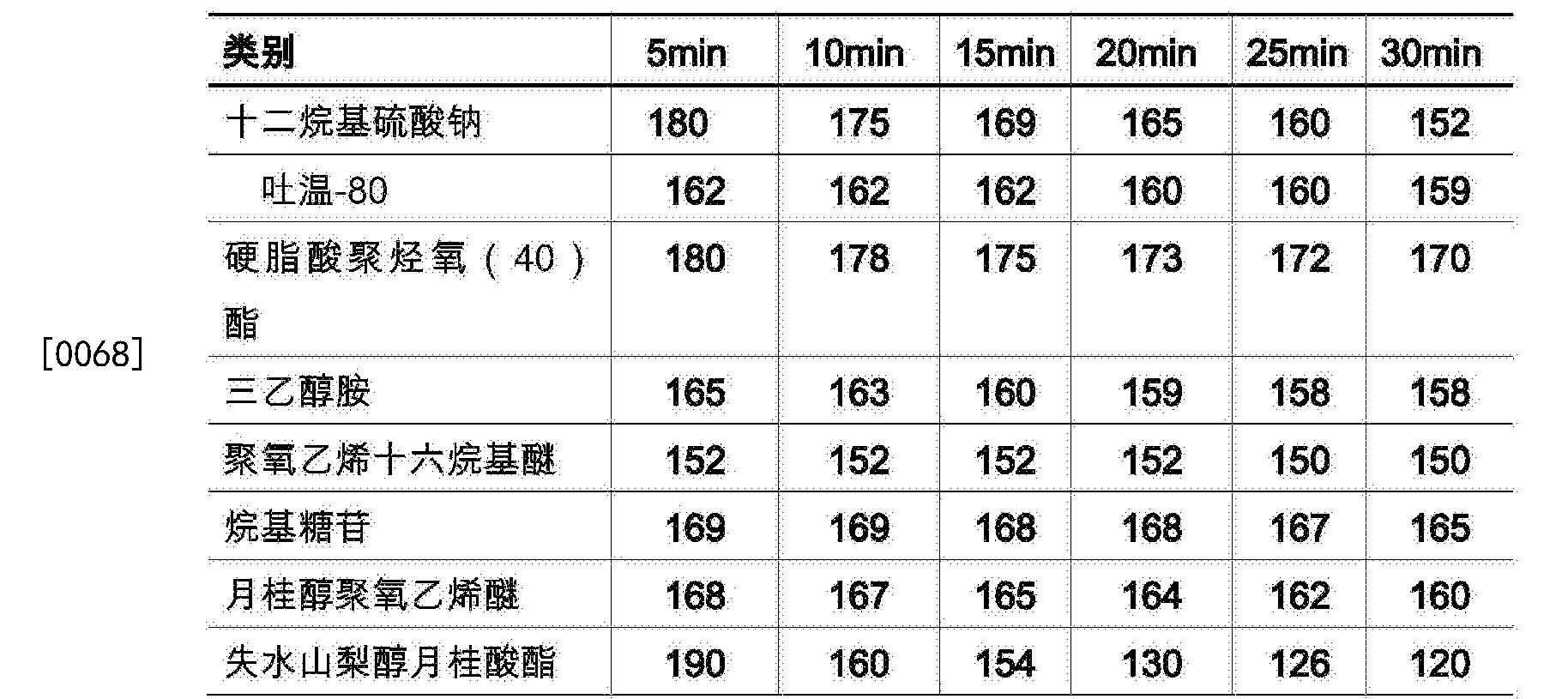 Figure CN105770237BD00111