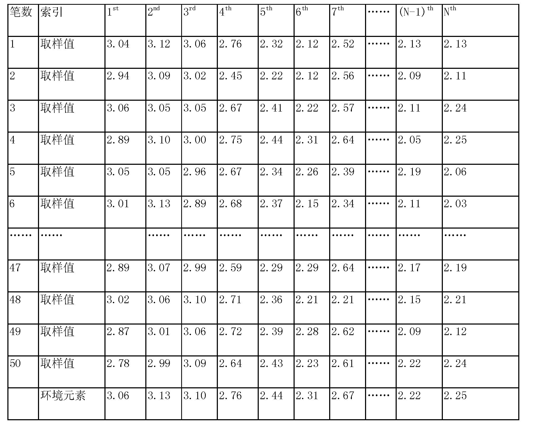 Figure CN103675820AD00111