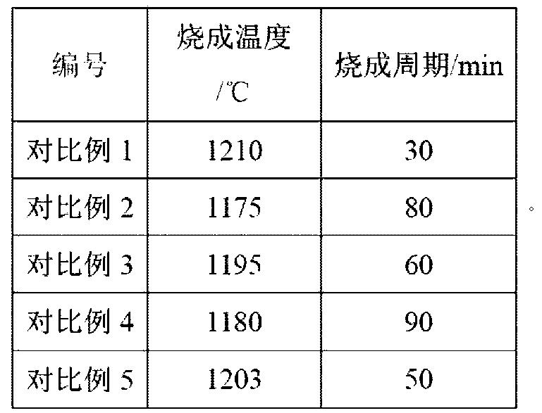 Figure CN104692808AD00063