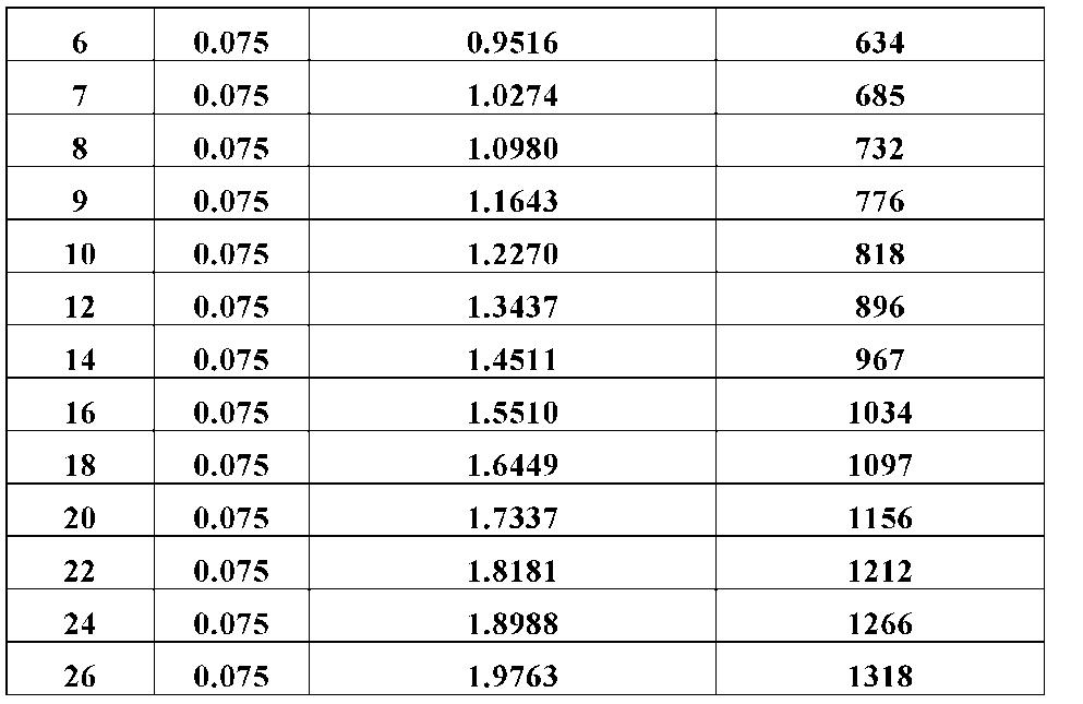 Figure CN102143777BD00191