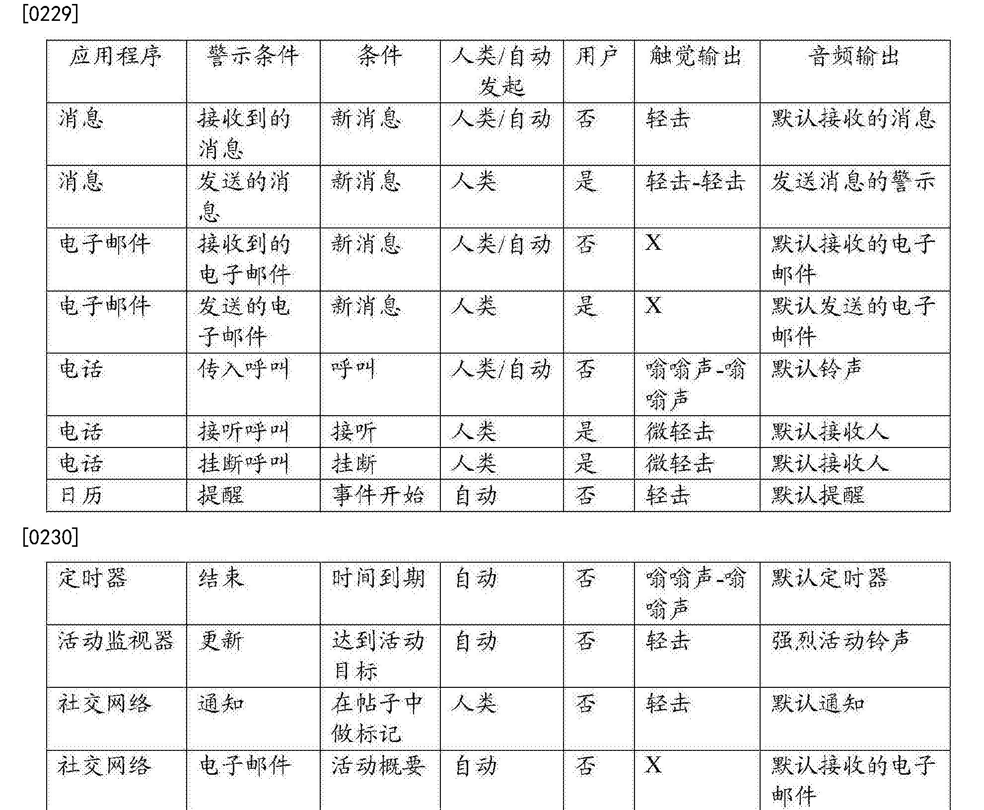 Figure CN106575230AD00521