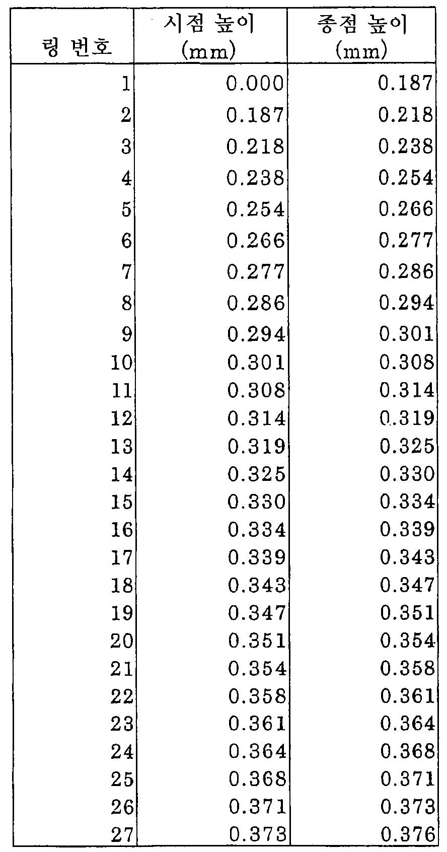 Figure 112005009991906-pct00018