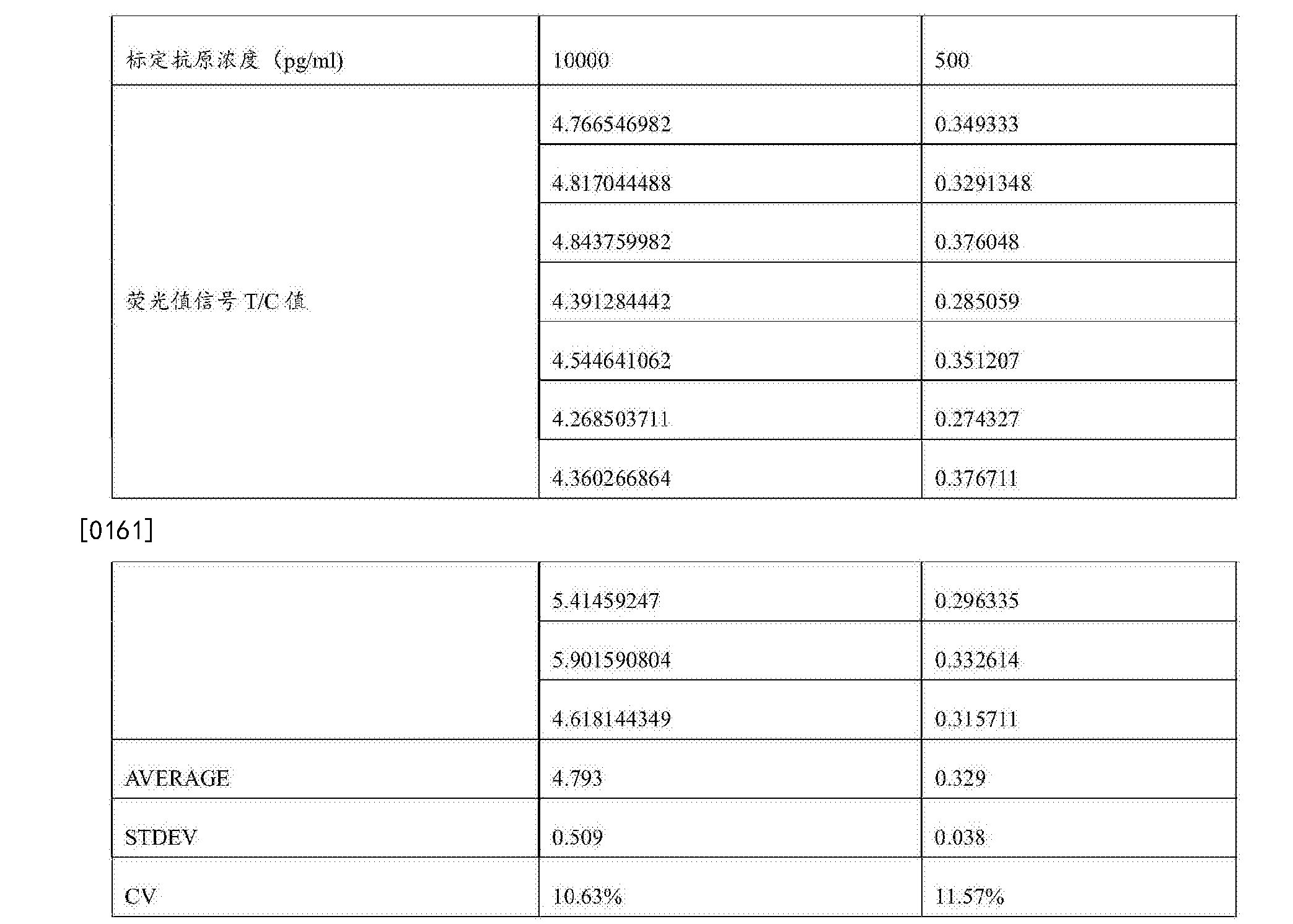Figure CN107478848AD00161