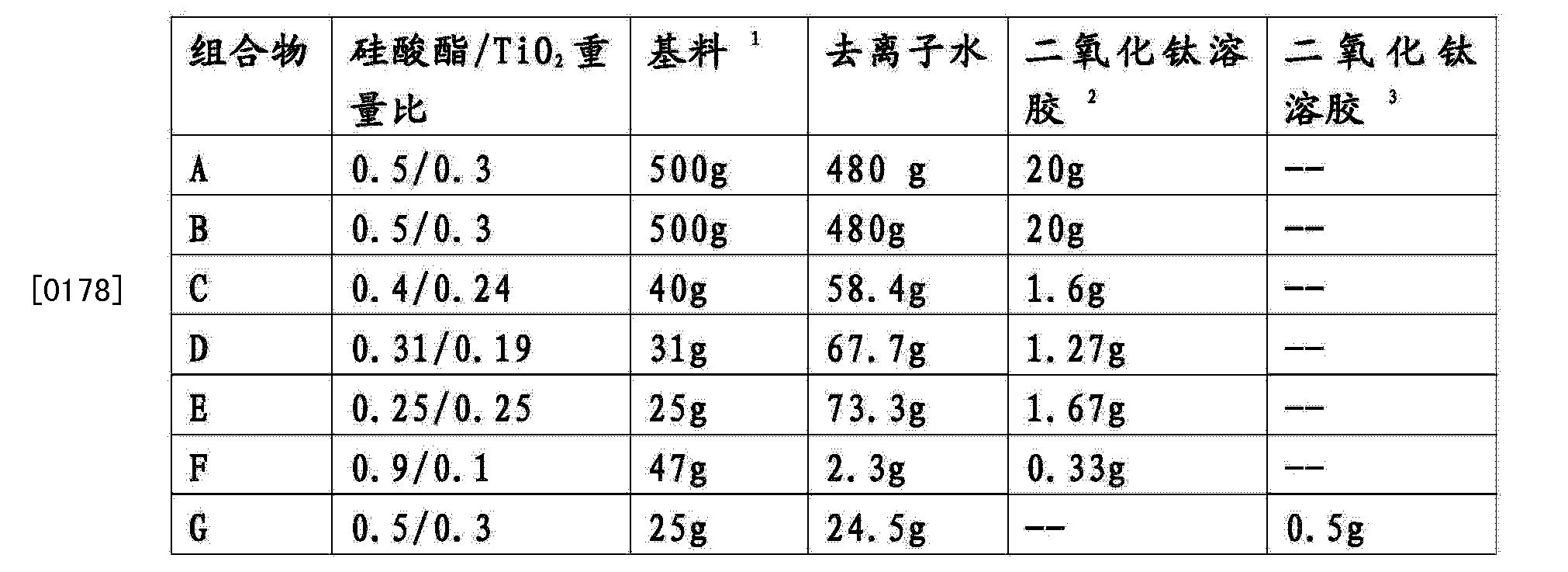 Figure CN103788868AD00211