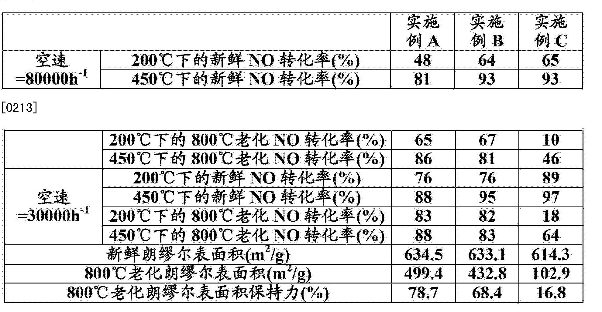 Figure CN103118764AD00202