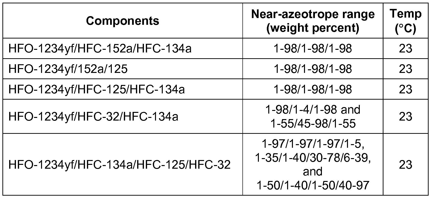 WO2010059677A2 - Tetrafluoropropene compositions and uses