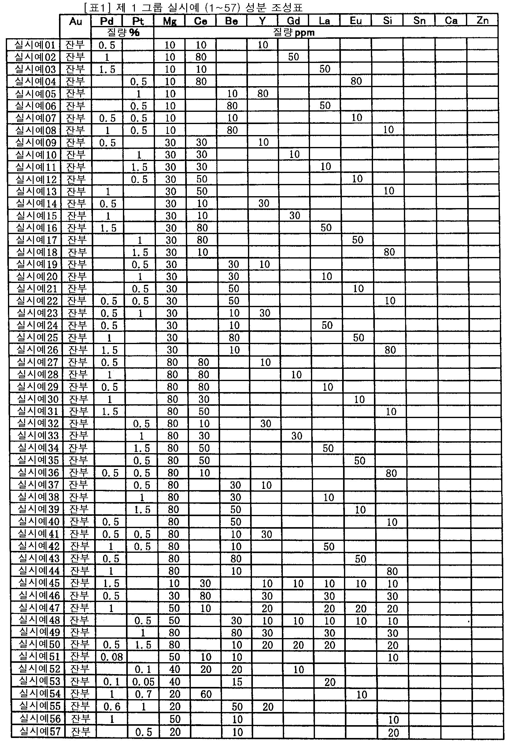 Figure 112007032116363-pct00001