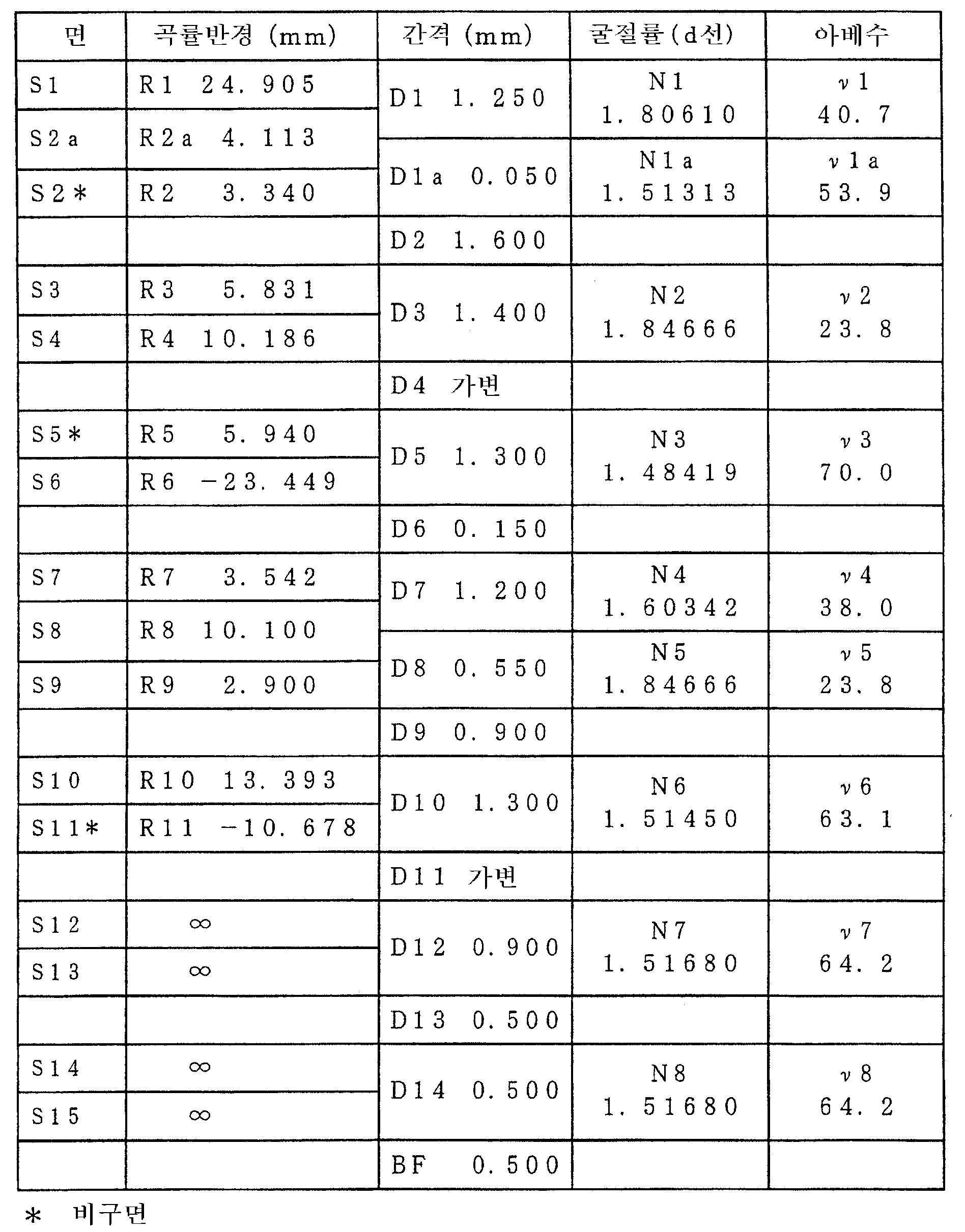 Figure 112005021782010-pat00006