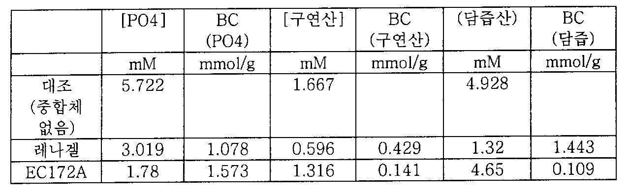 Figure 112006039282442-pct00051
