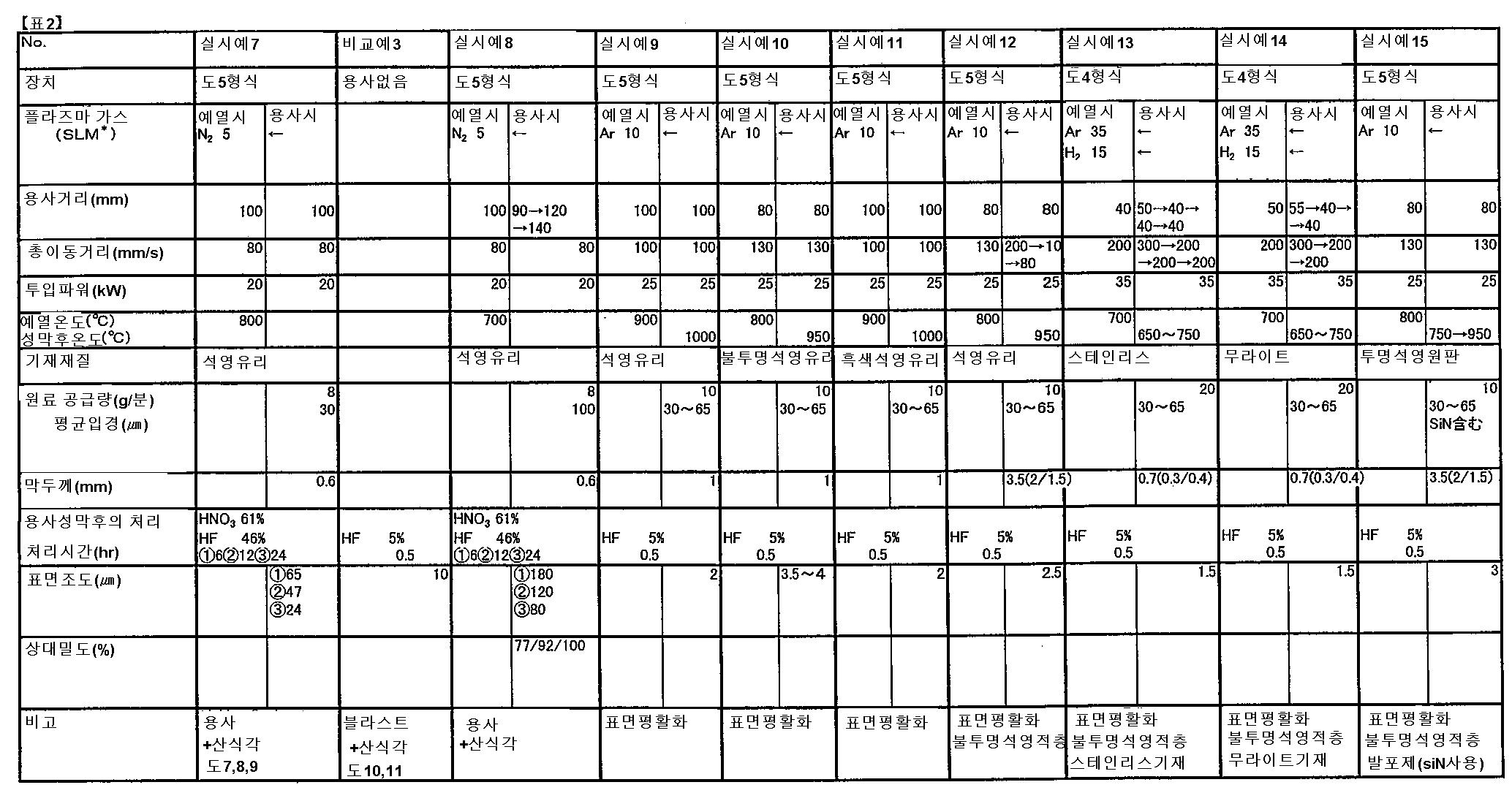 Figure 112003011875144-pat00002