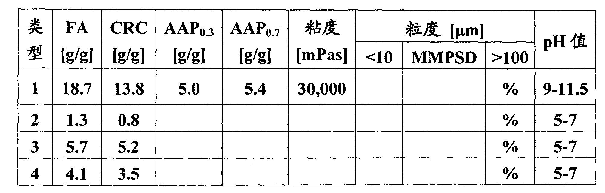 Figure CN101074300BD00183