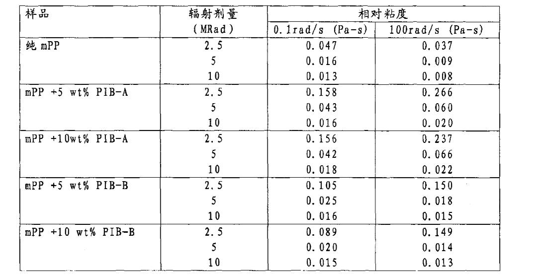 Figure CN1918226BD00451