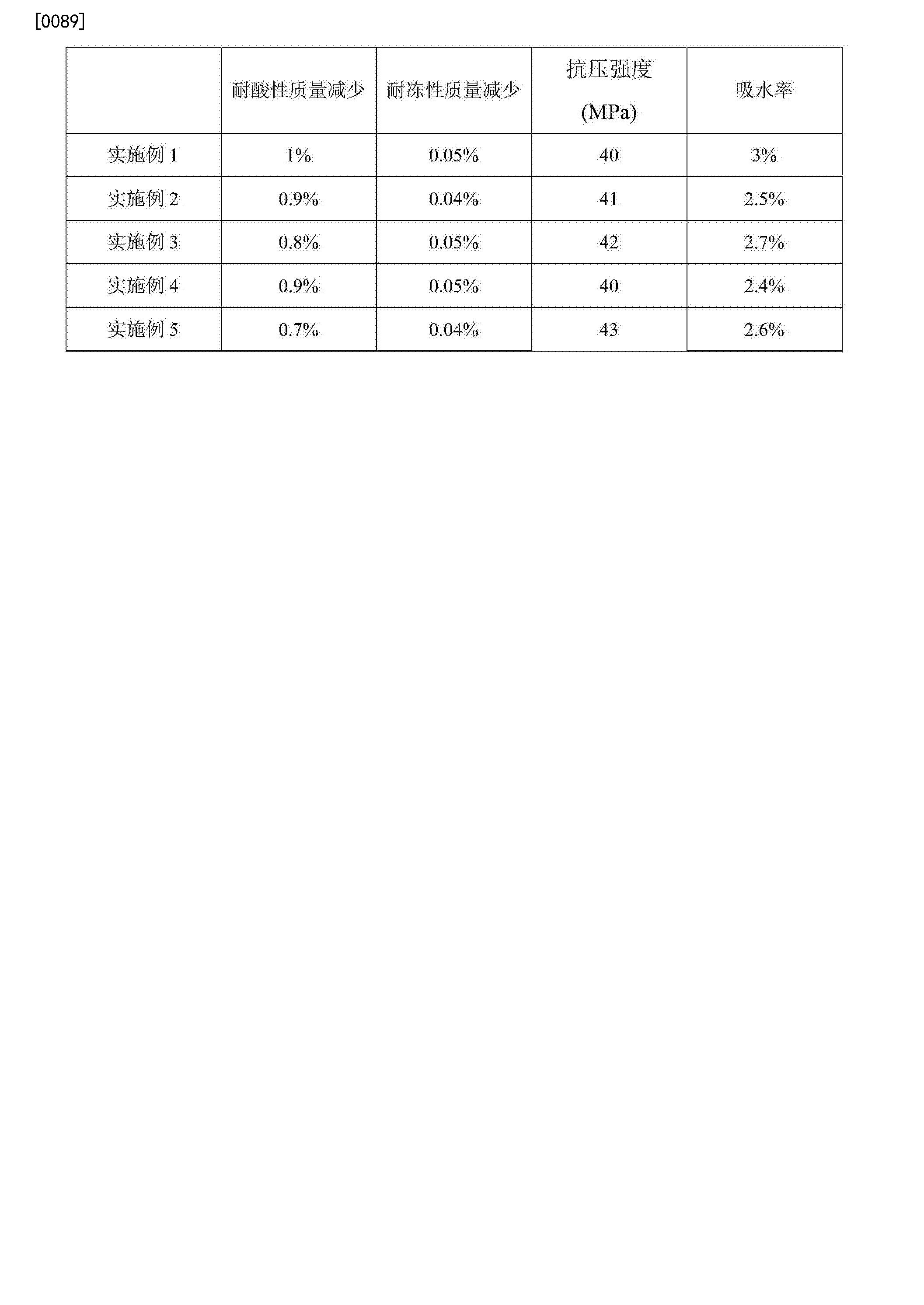 Figure CN104876550BD00071