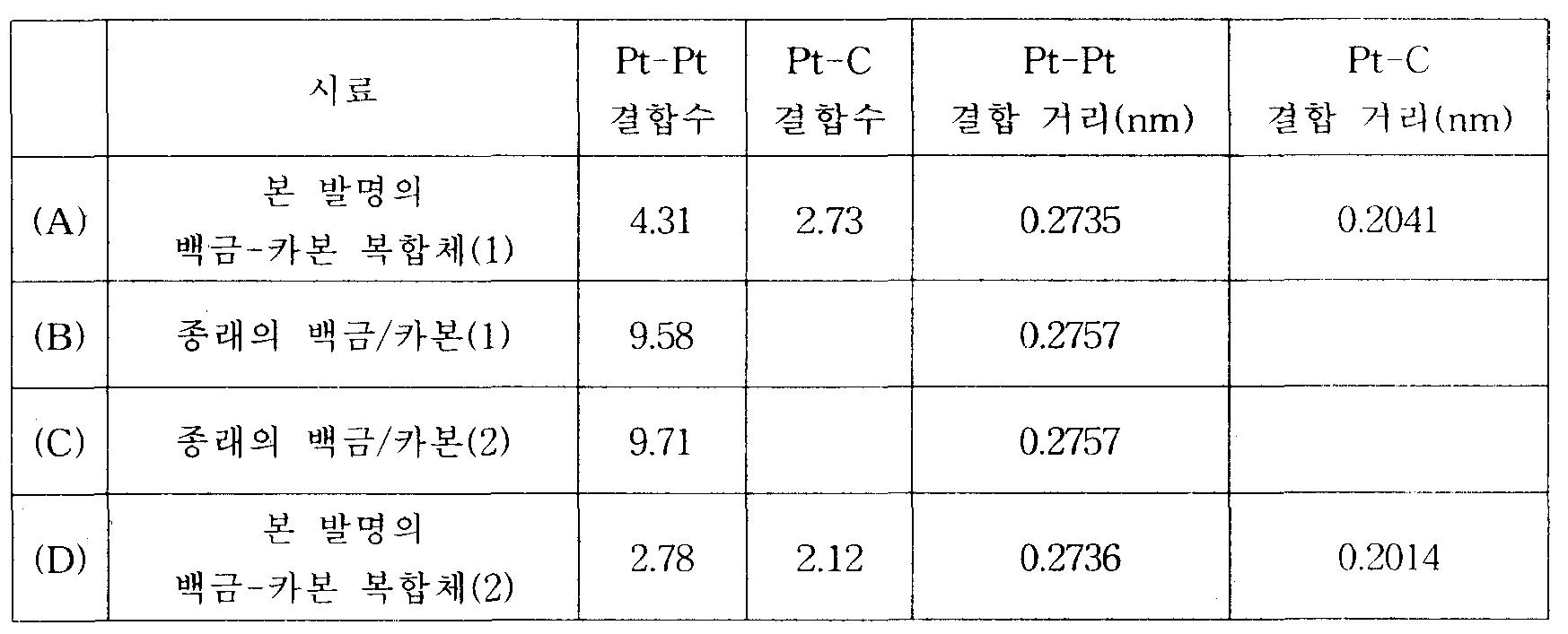 Figure 112005076745020-pct00003