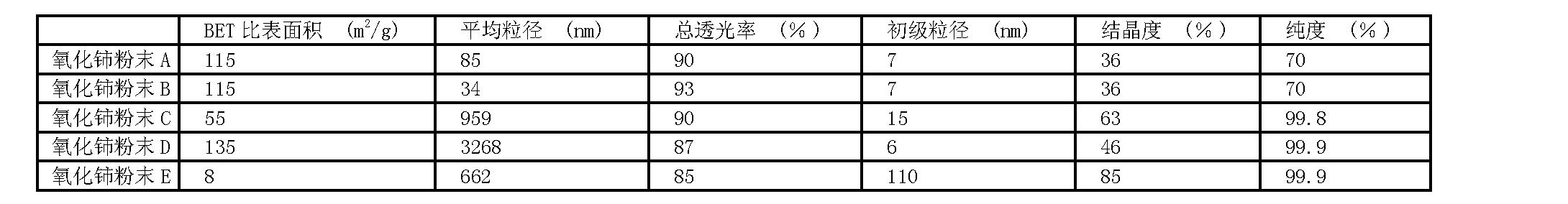 Figure CN101679747BD00081