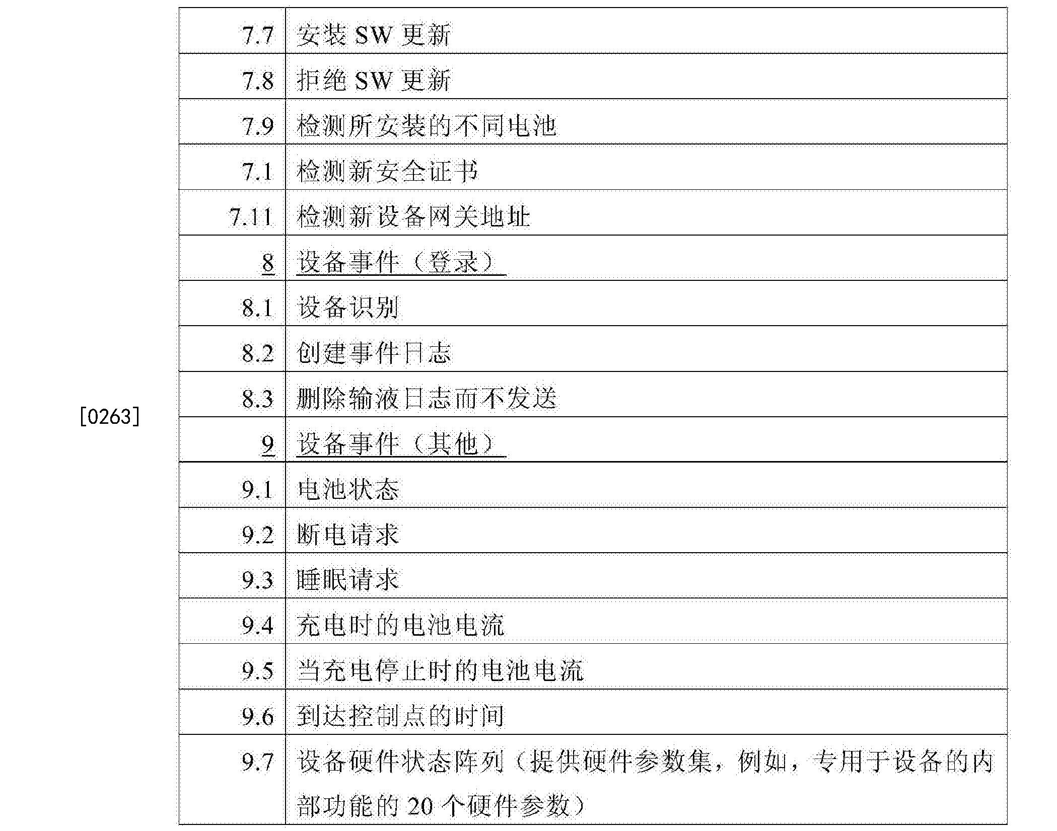 Figure CN108630308AD00321