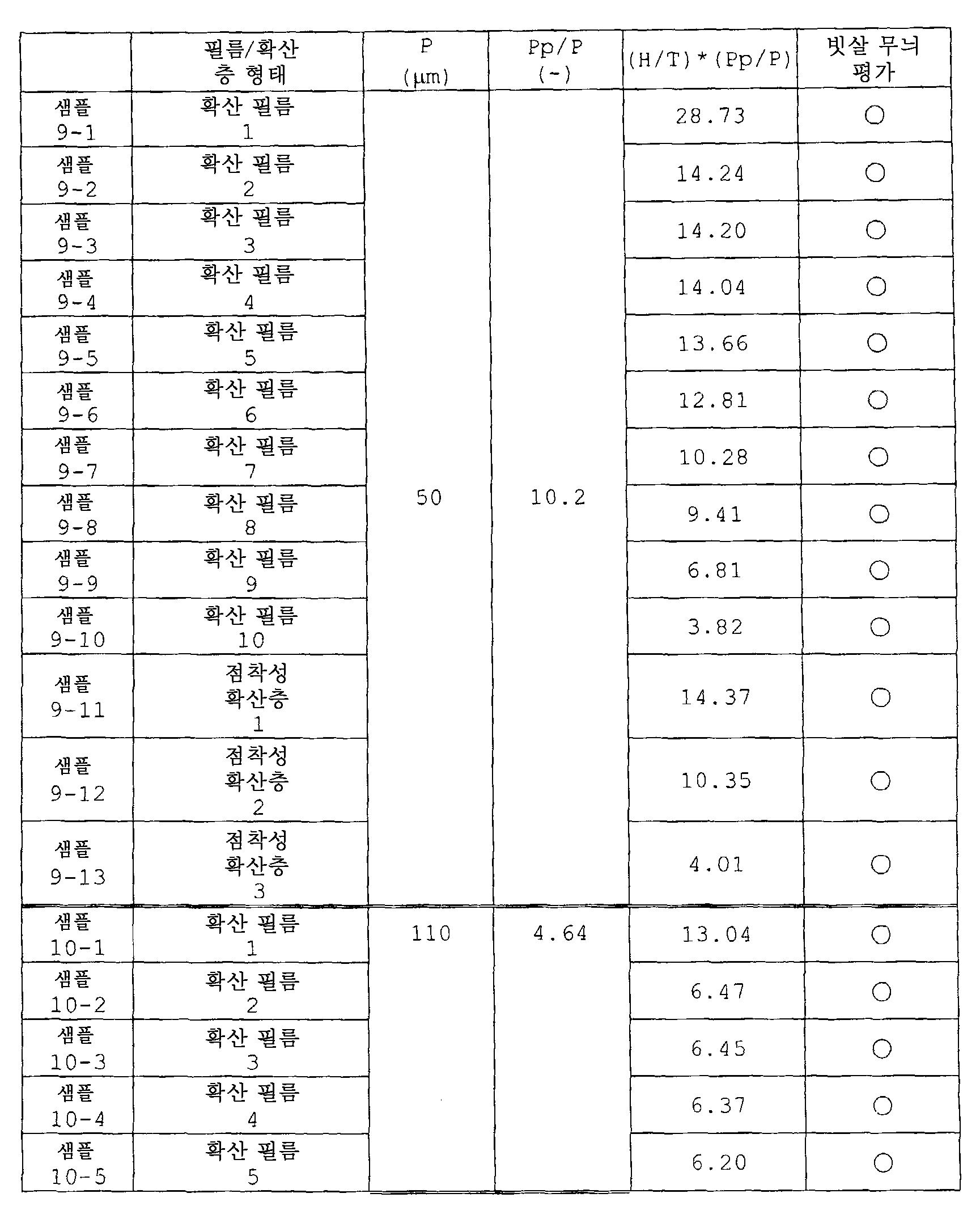 Figure 112012028700497-pat00064