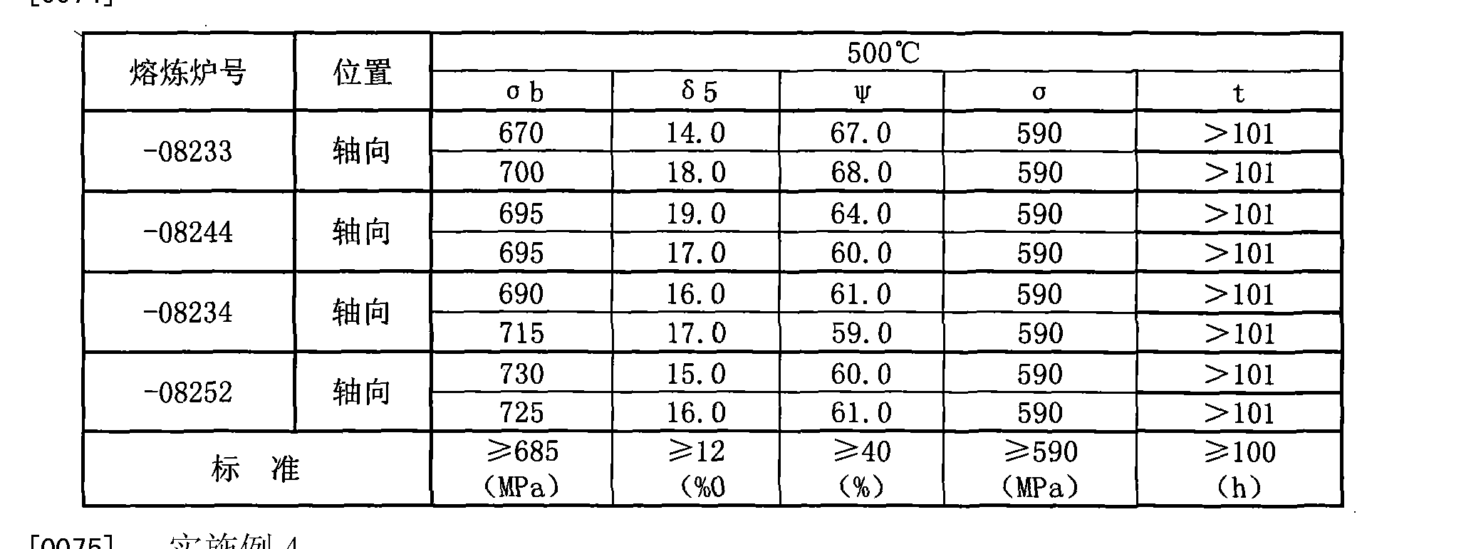 Figure CN101693279BD00072