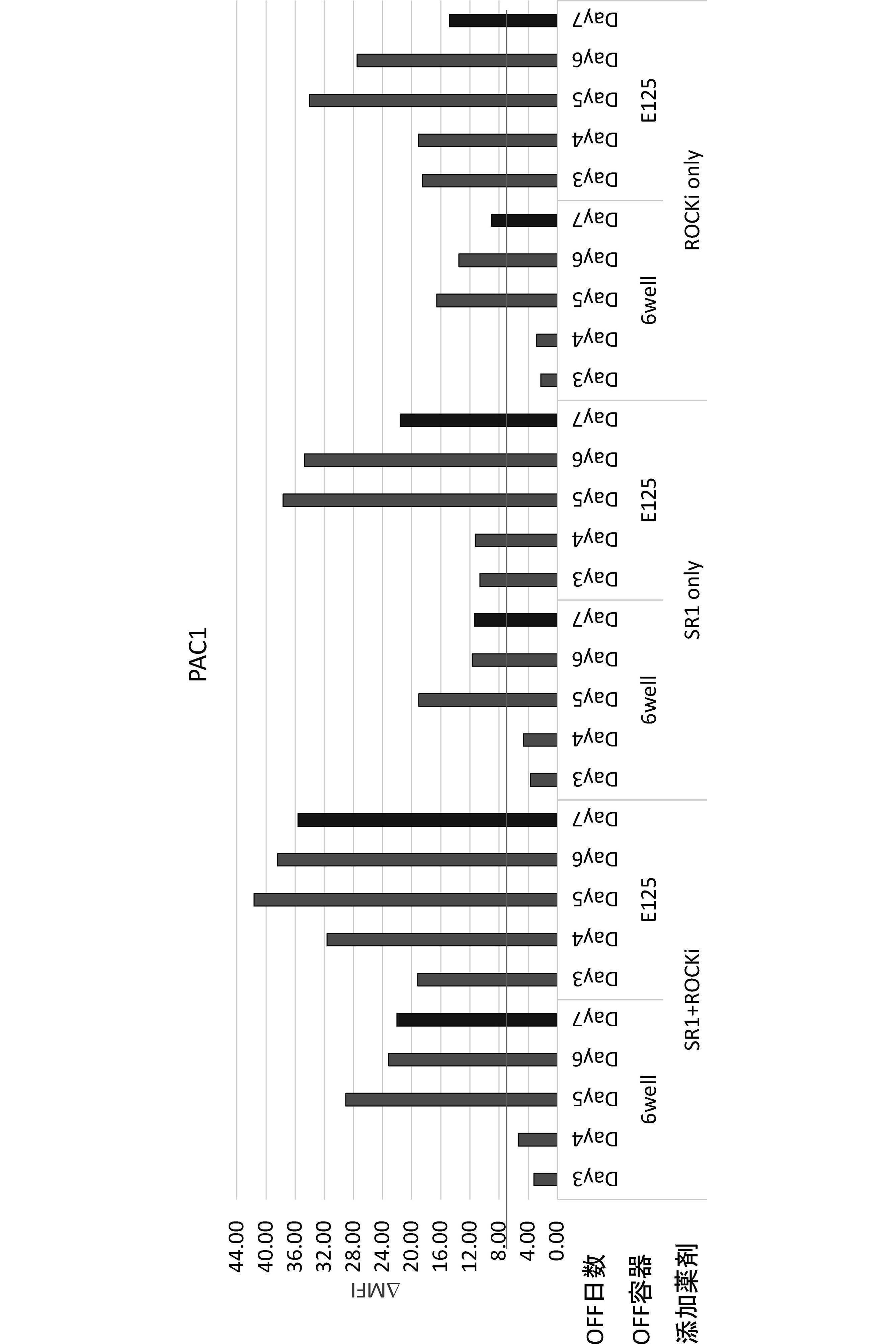 WO2016204256A1 - 高機能性血小板の製造方法 - Google Patents