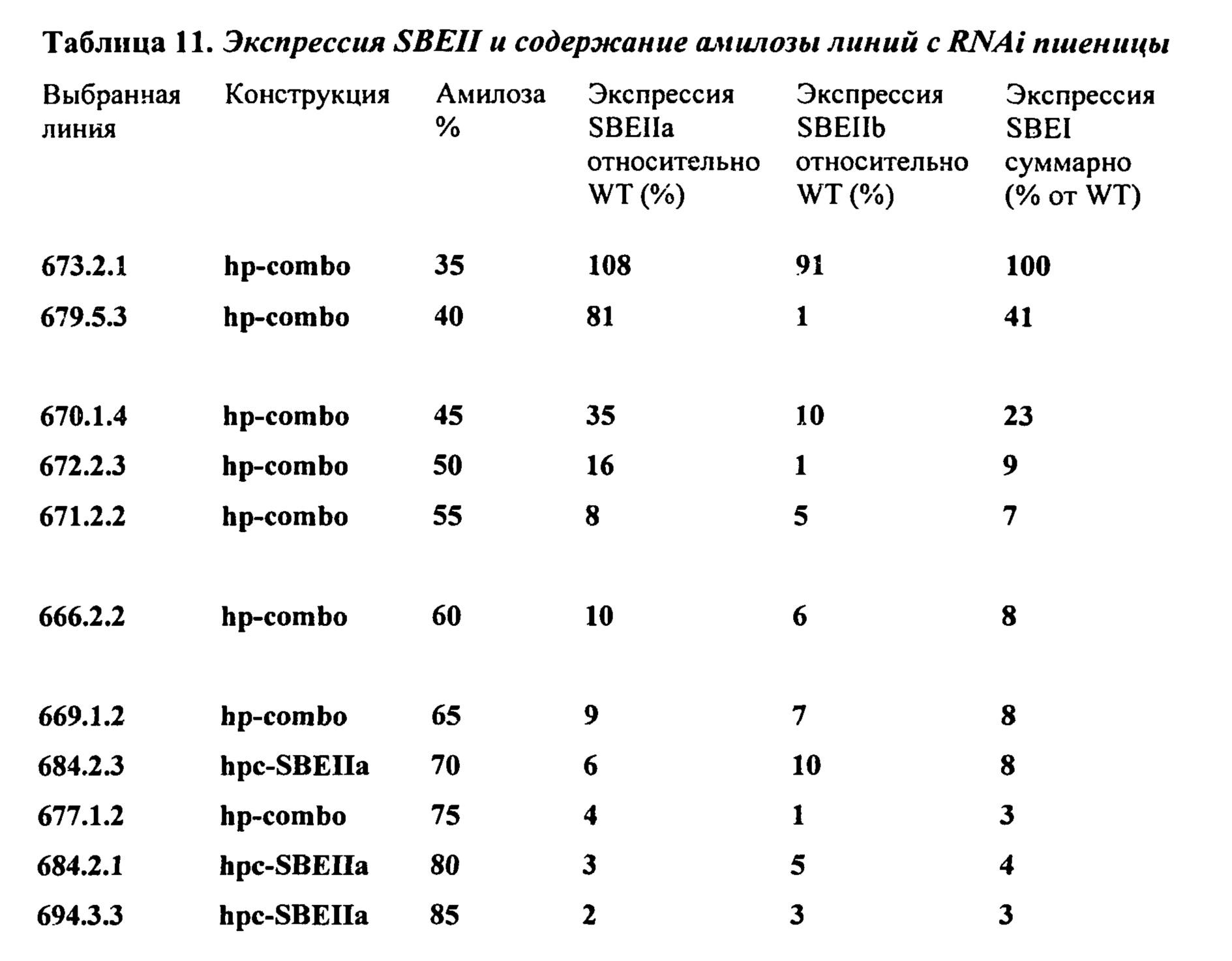 Количество возможных фенотипов возникающих при скрещивании гетерозиготных особей равно