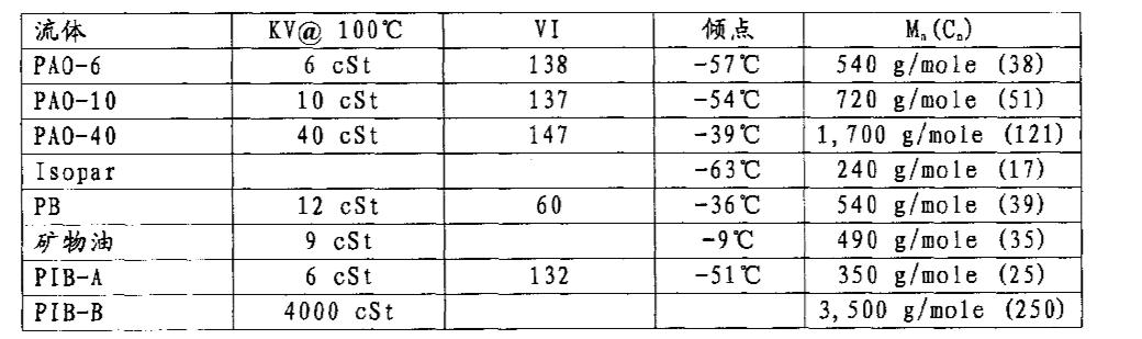 Figure CN1918226BD00412