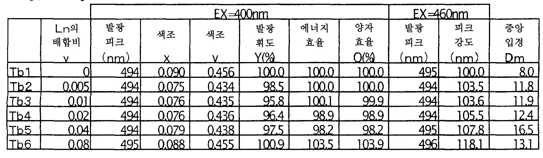 Figure 112006018872163-pct00015