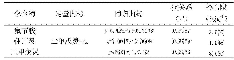 Figure CN104374857BD00081