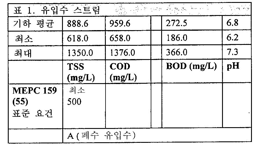Figure 112011046164535-pct00001