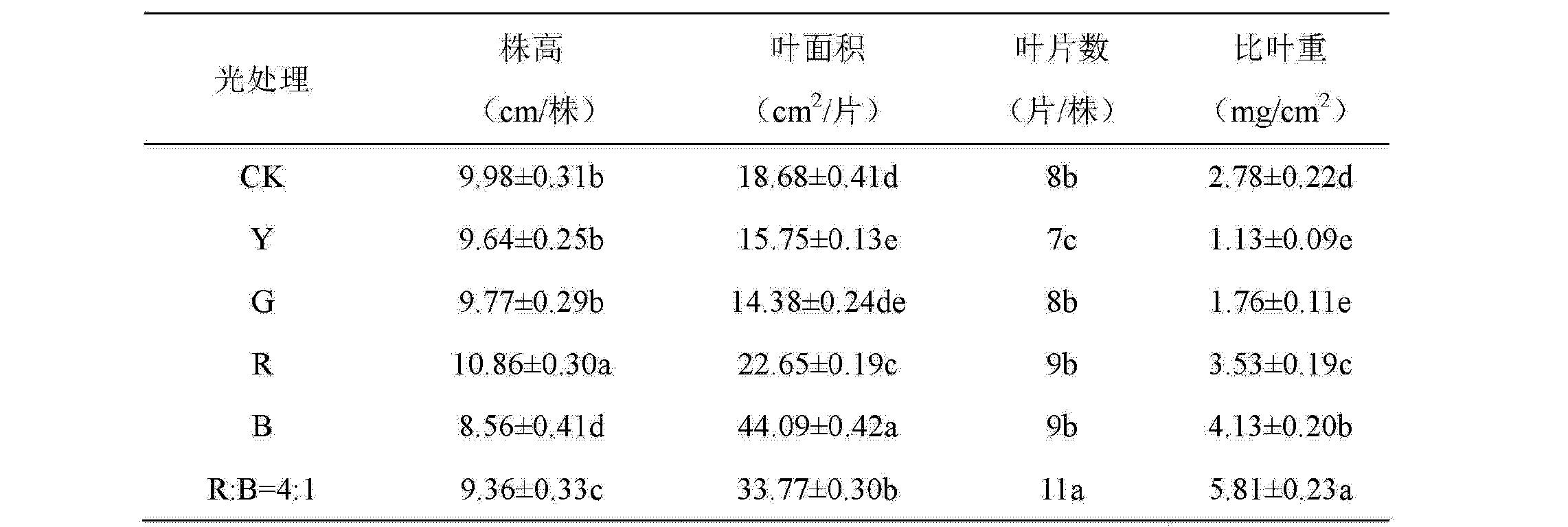Figure CN103222420BD00061