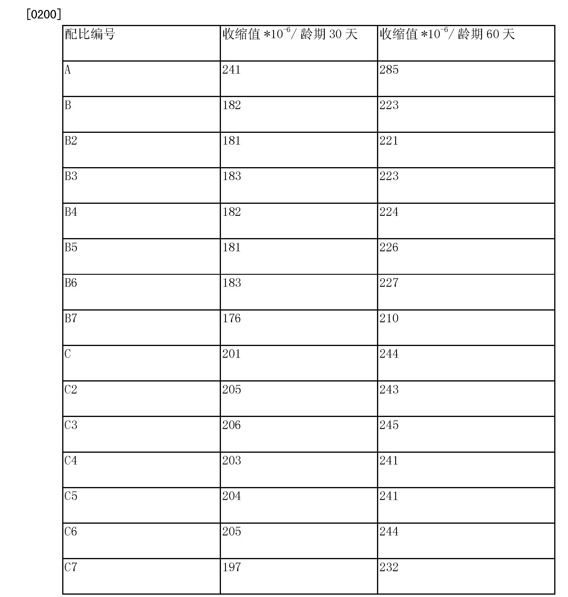 Figure CN104016617BD00151