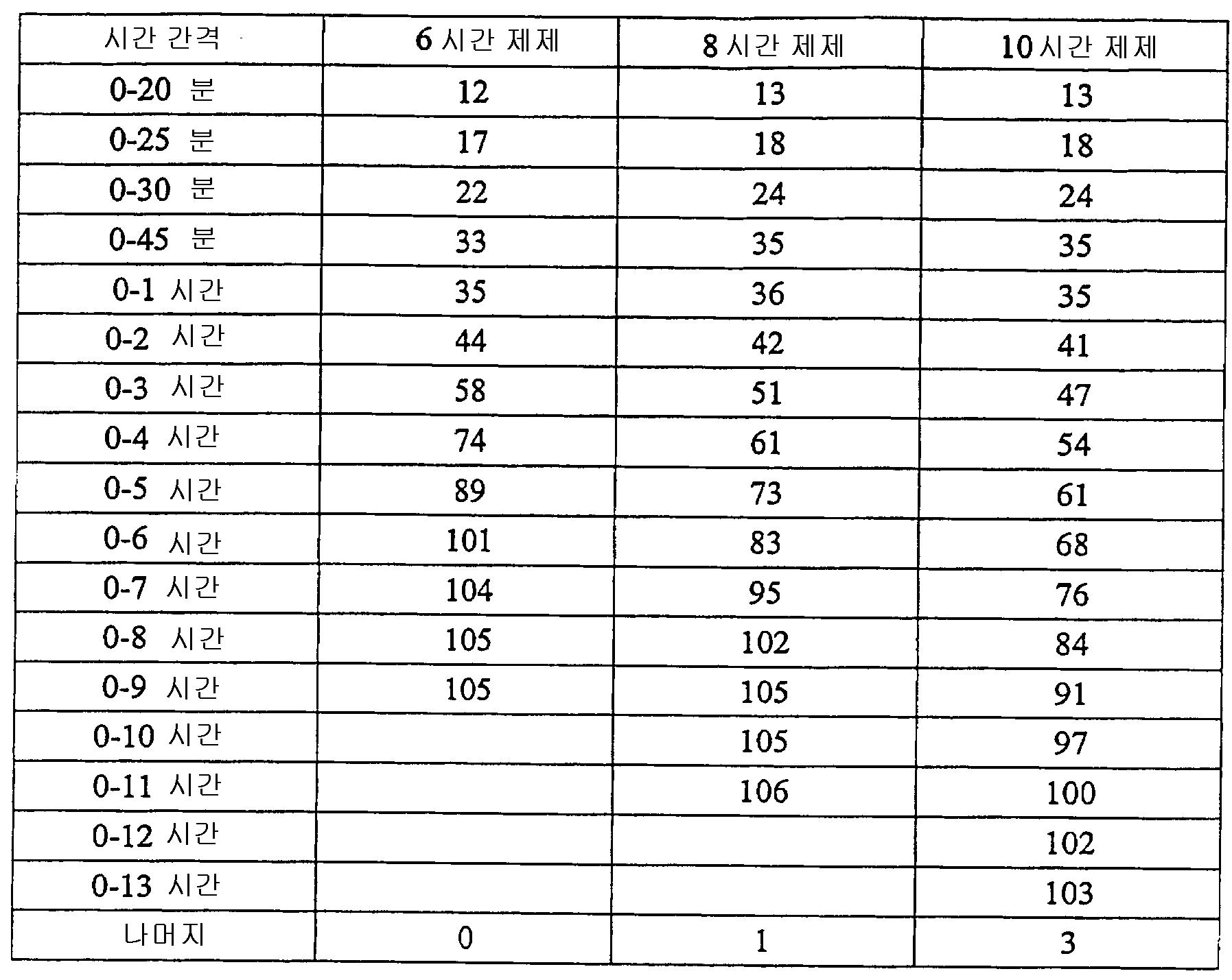 Figure 112006029415911-PCT00013