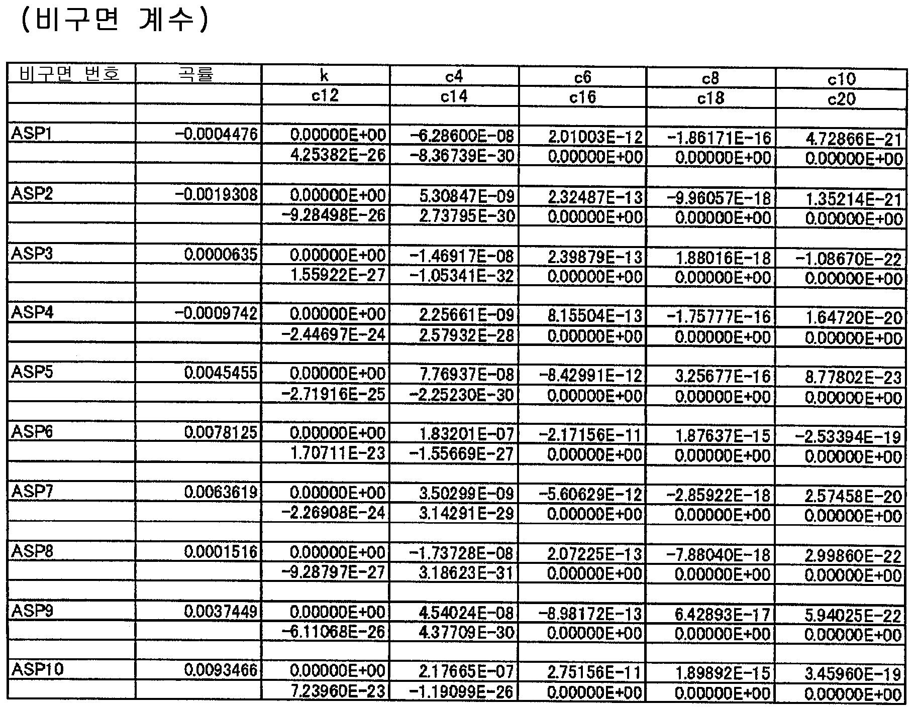 Figure 112015022032357-pat00021