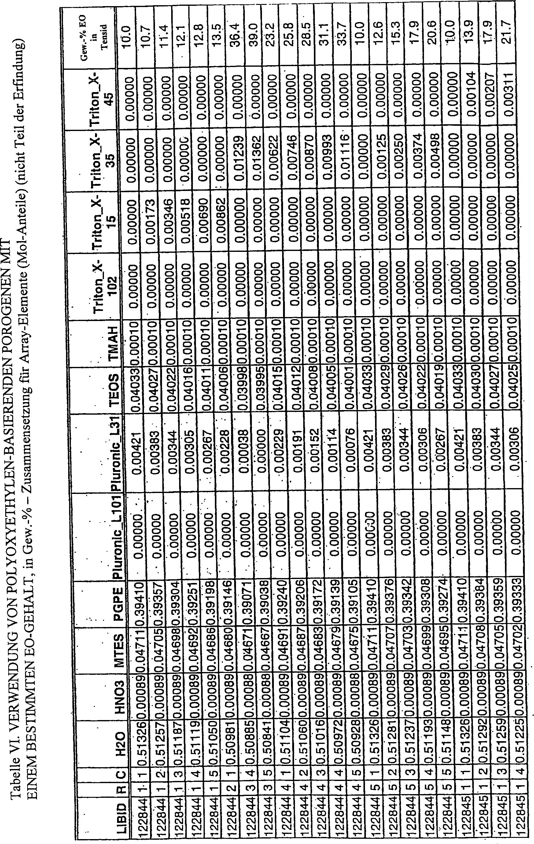 DE T2 Zusammensetzungen für Herstellung von Materialien
