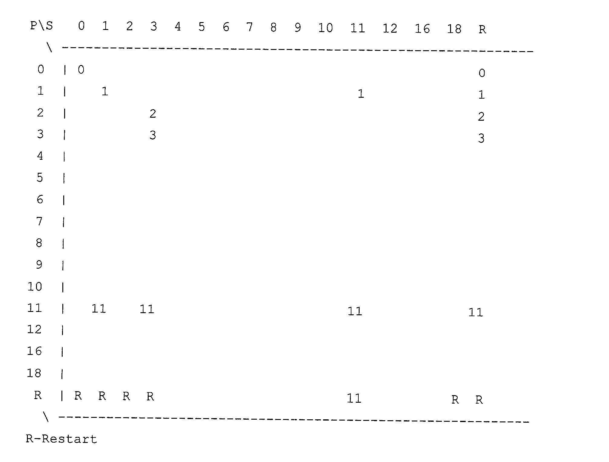 Figure US20030065971A1-20030403-P00003