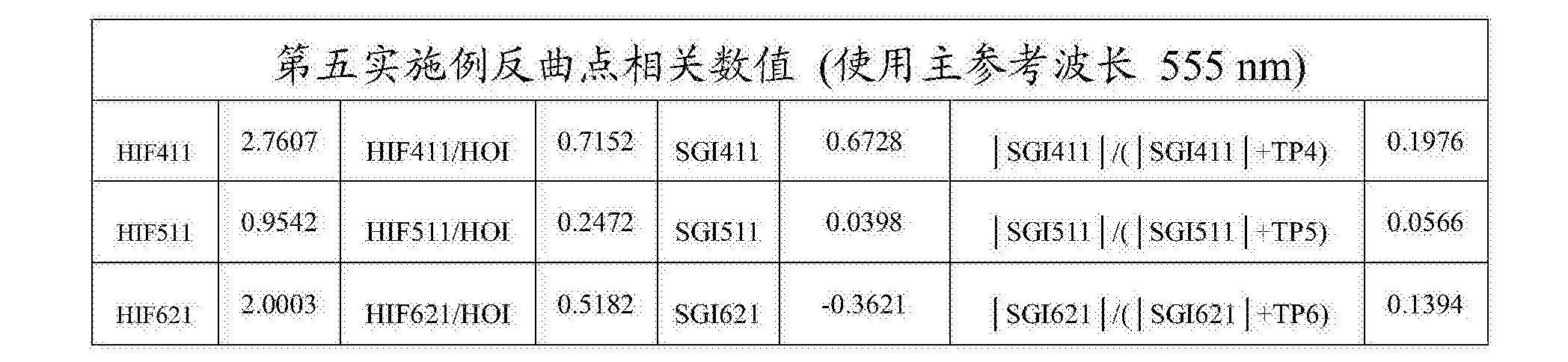 Figure CN108279482AD00432