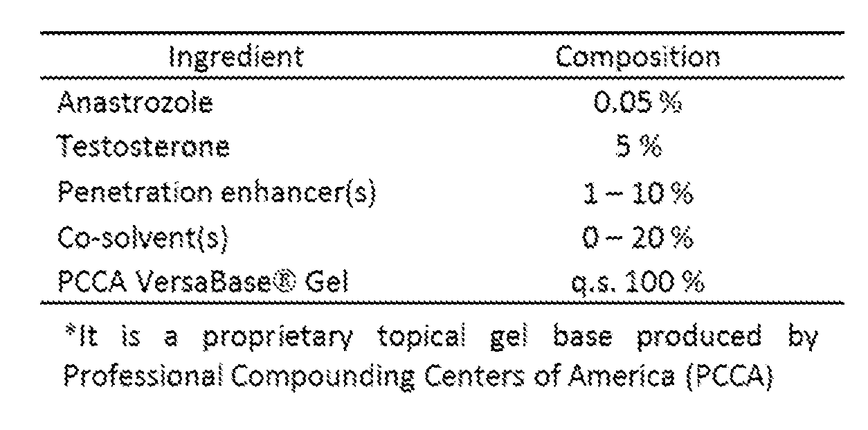 WO2016029015A1 - Transdermal pharmaceutical compositions including