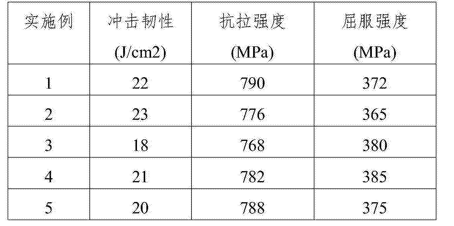 Figure CN105970077BD00071
