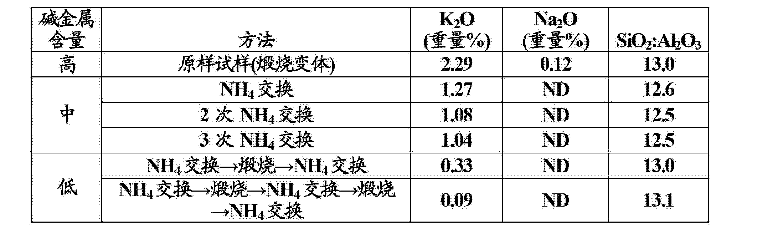 Figure CN103118764AD00171