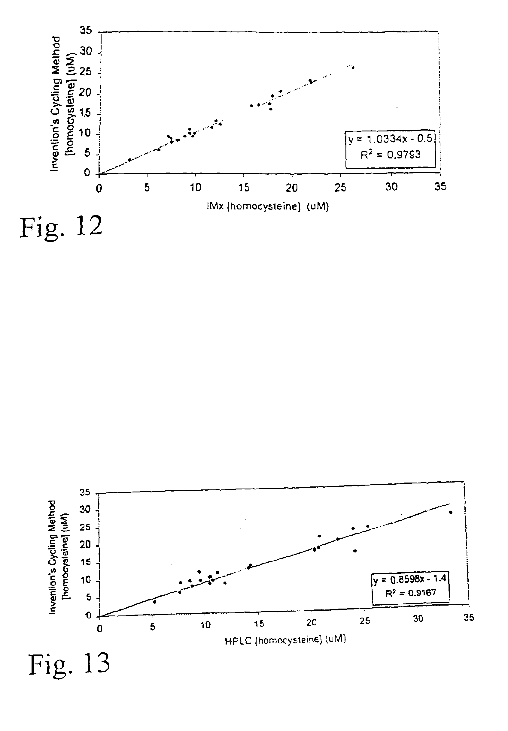 US6867014B2 - Enzymatic cycling assays for homocysteine and