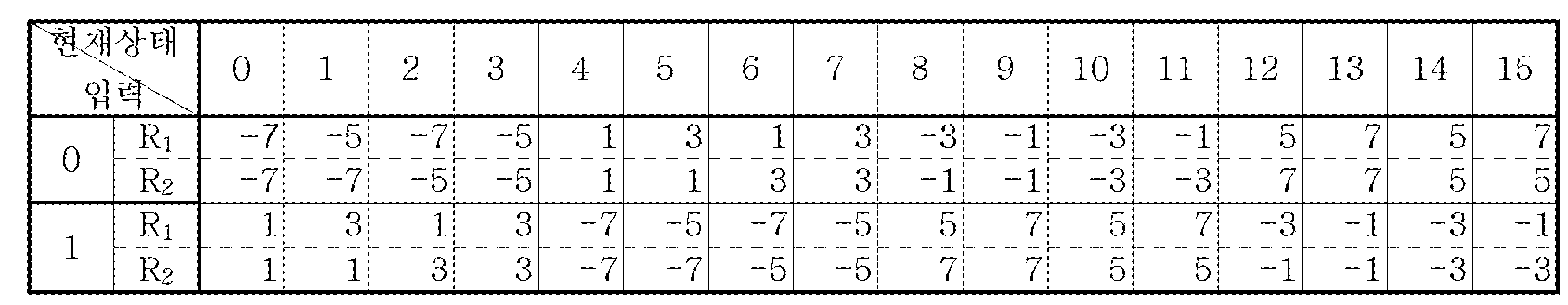 Figure 112005051695892-pat00073