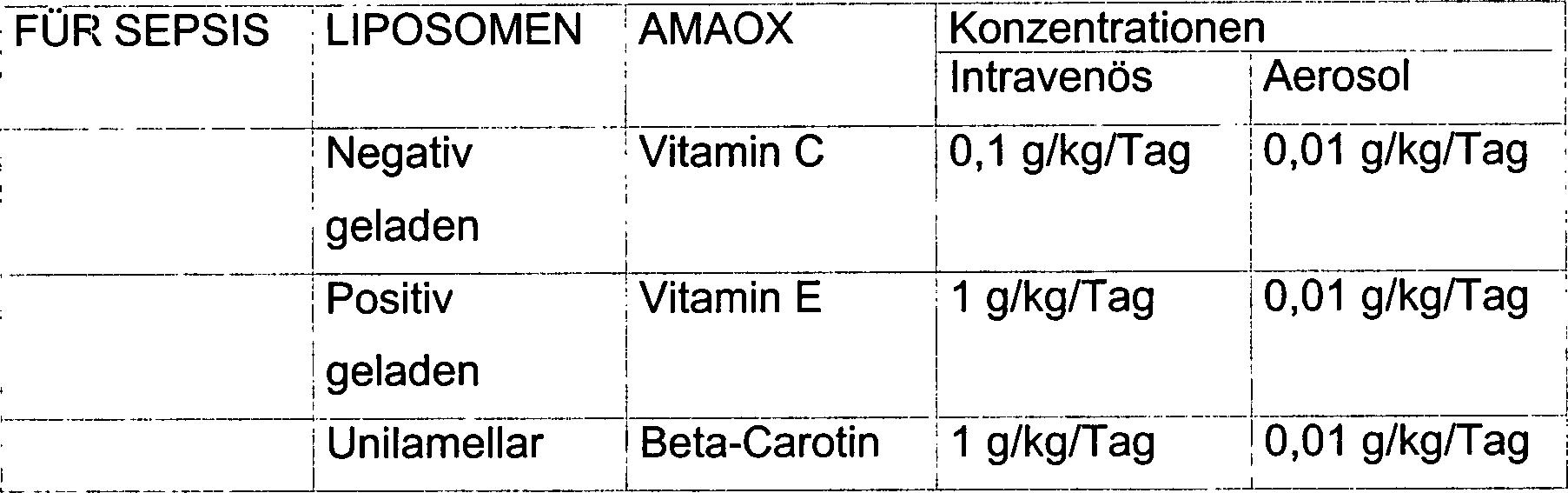 Beta-Carotin-Ergänzungen und Gewichtsverlust