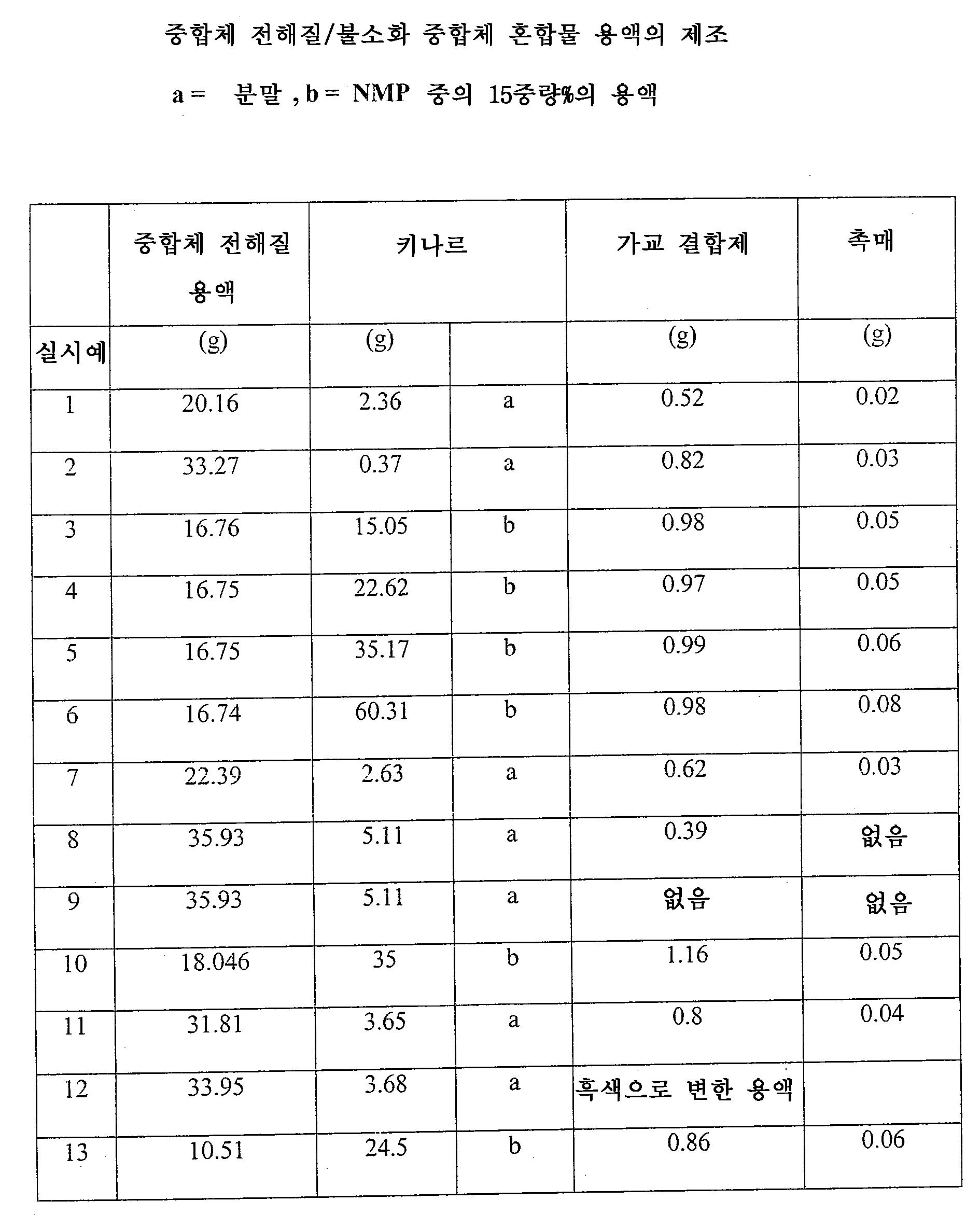 Figure 112009043286691-pat00025