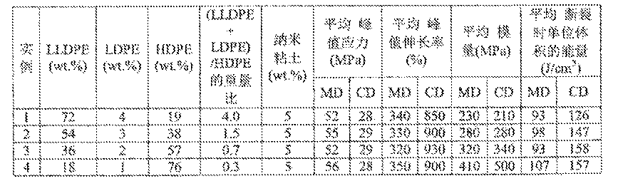 Figure CN105934225AD00211