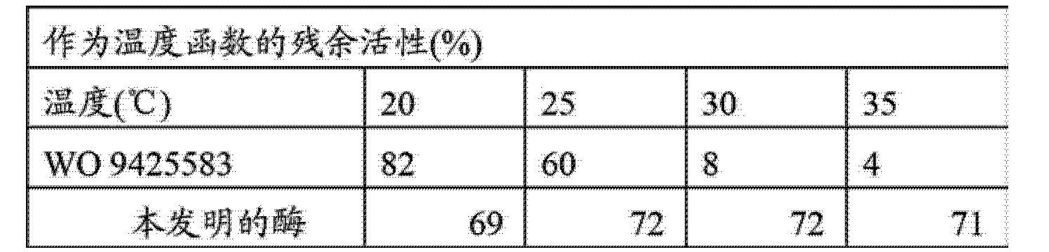 Figure CN102994486AD00381