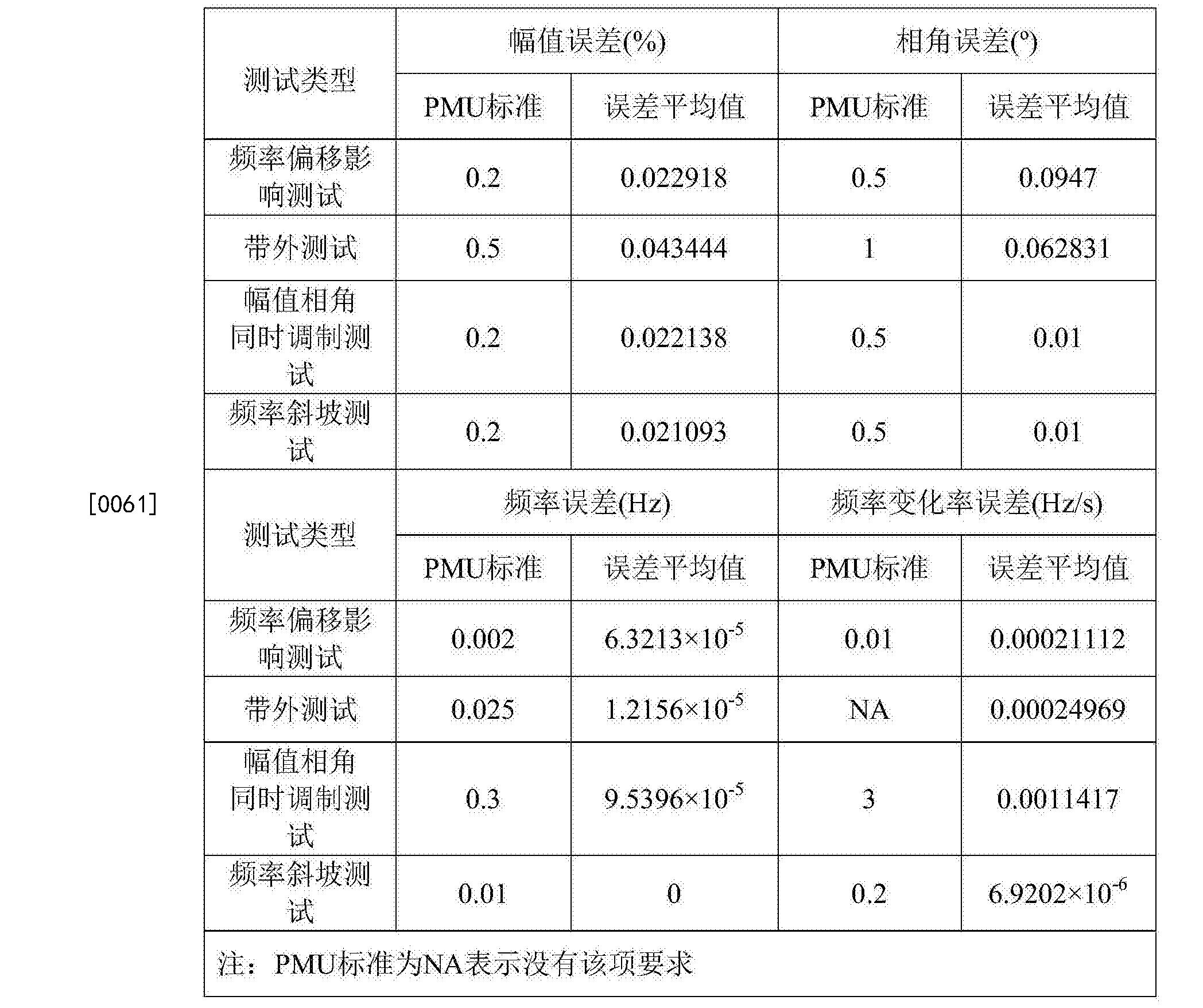 Figure CN105572616BD00082