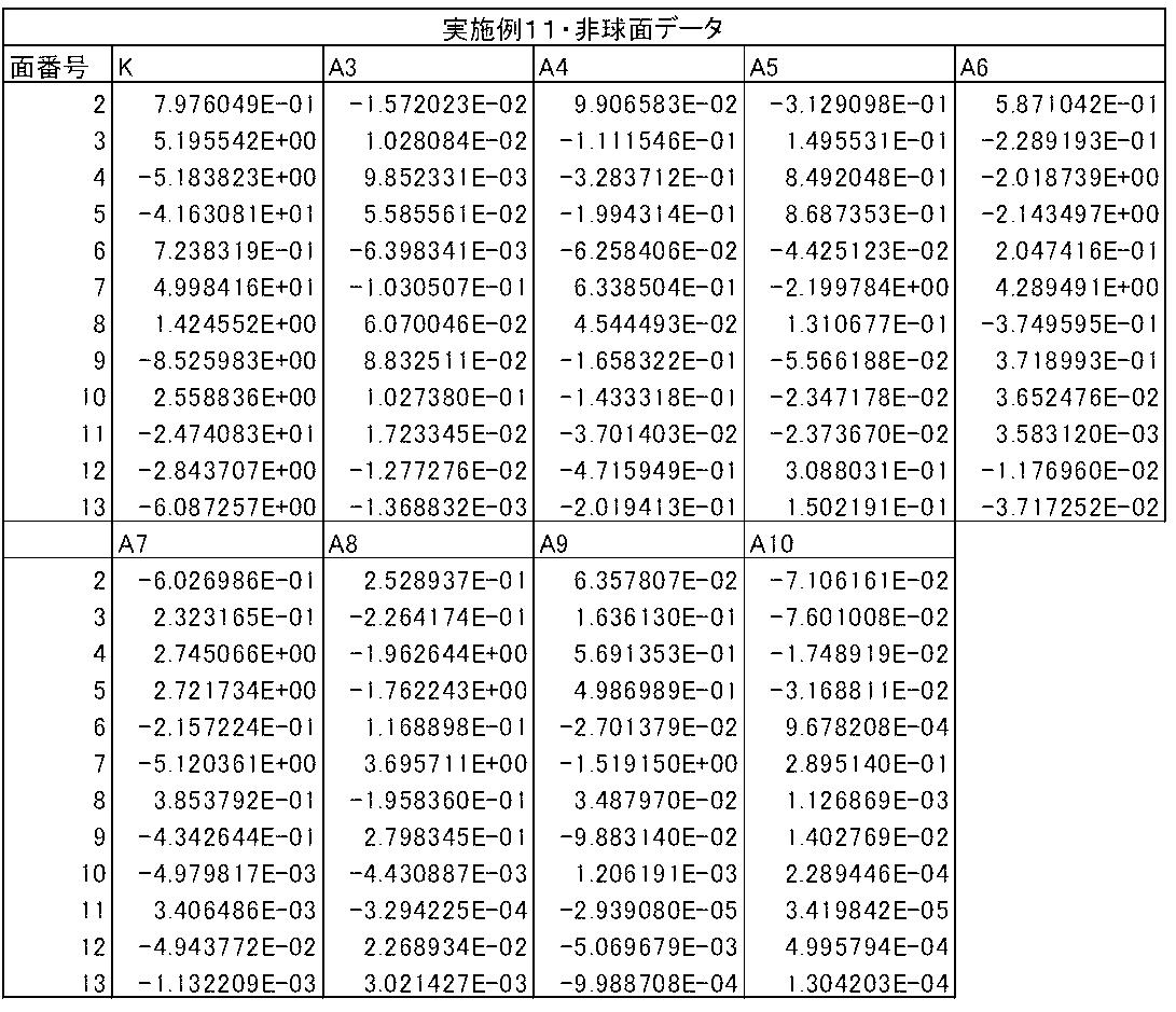 Figure JPOXMLDOC01-appb-T000023