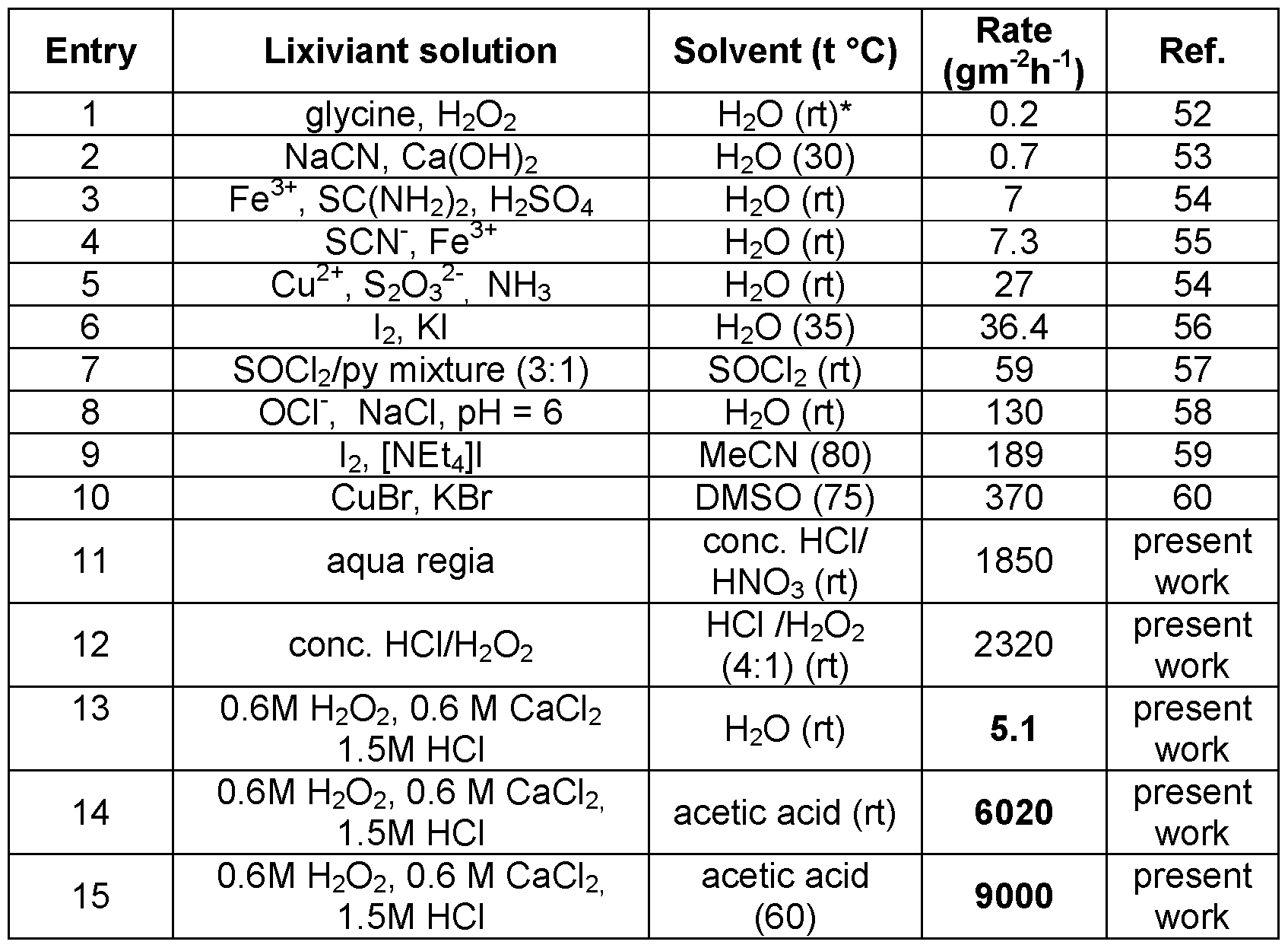 Wo2016168933a1 Methods For Selective Leaching And Extraction Of We Buy Scrap Gold Silver Platinum Palladium Circuit Boards Figure Imgf000066 0001
