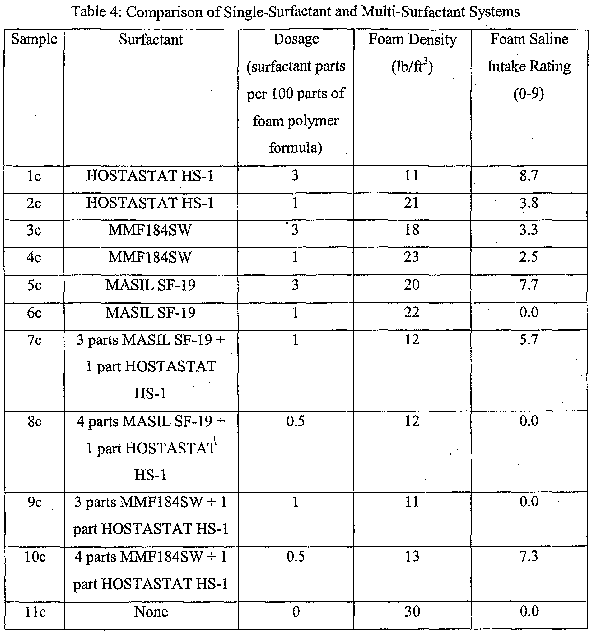 WO2005061600A1 - Low-density, open-cell, soft, flexible