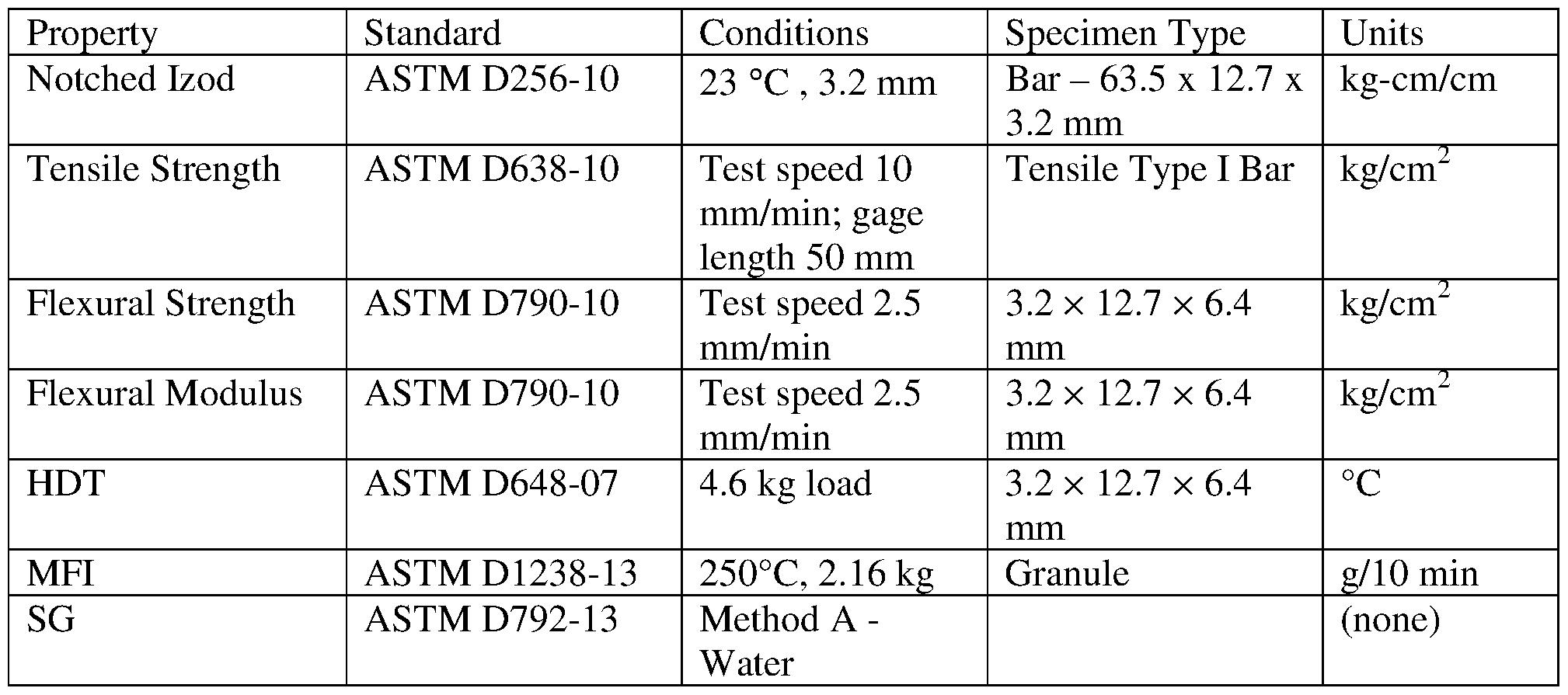 Pdf astm d1238