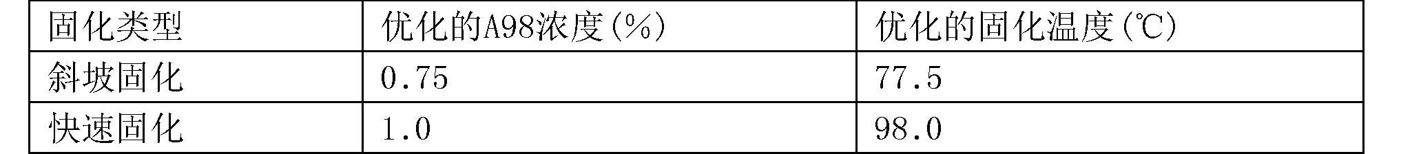 Figure CN106999628AD00292